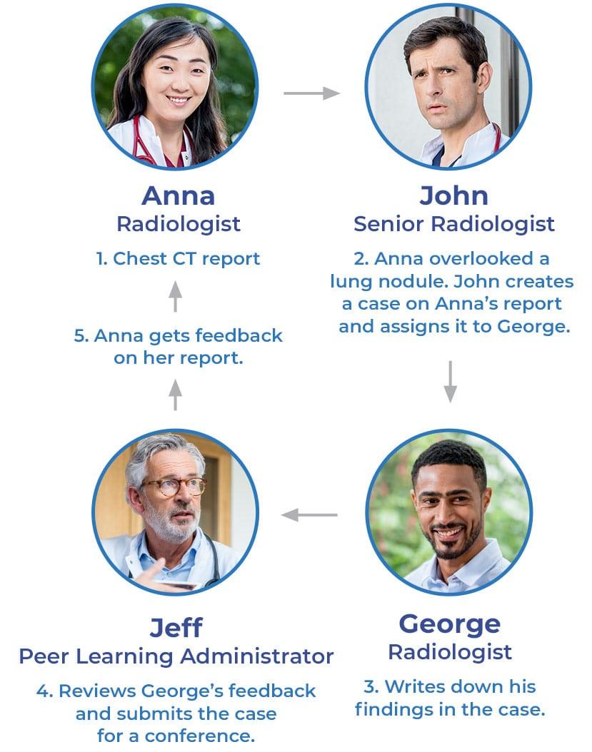 Peer Learning - Agfa HealthCare